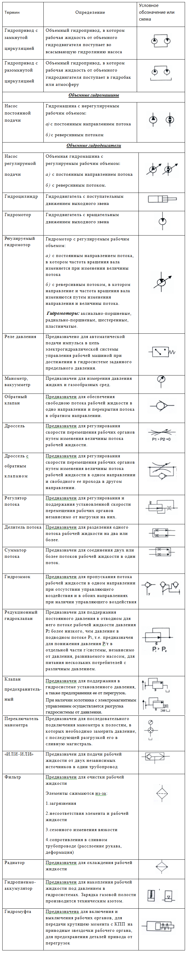 Гидравлика чтение схем